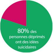 80% des personnes déprimés ont des idées suicidaires