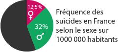 Le suicide en France